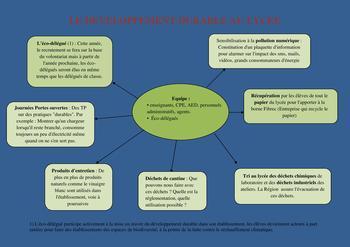 Début des actions de développement durable